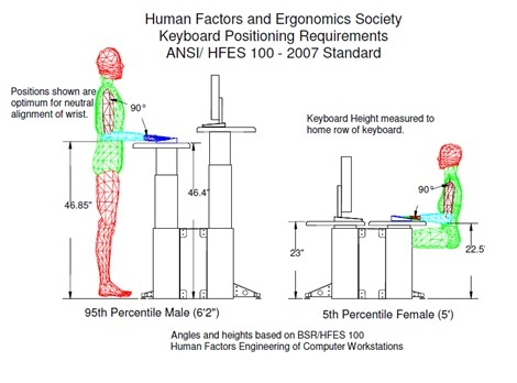 Correct Ergonomics for dispatchers, public safety and radiologists