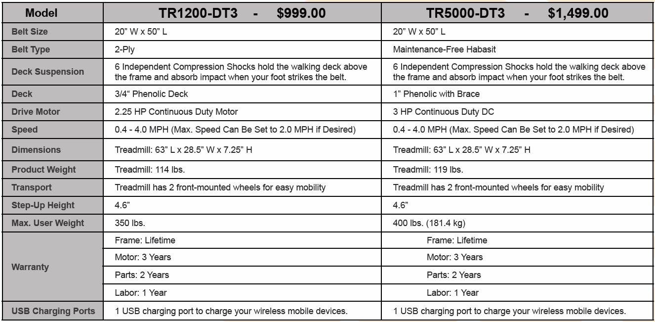 Treadmill Desks and Bike Desk Specs